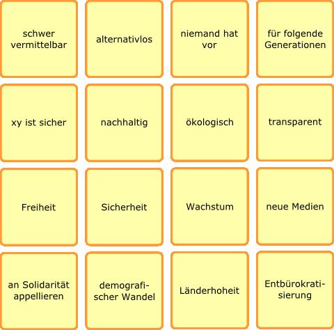 Bundespolitik-Bullshit-Bingo
